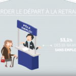 Partir pauvre ou mourir au travail ?